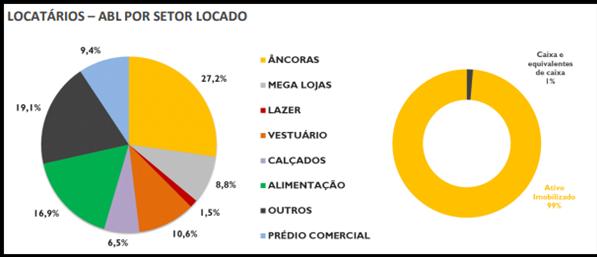 ABCP11 anuncia resultado e atualiza situação de shopping no Brasil