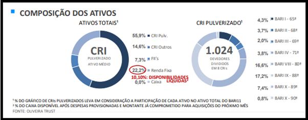 BARI11 tem seu maior número de cotistas ao final do mês de maio