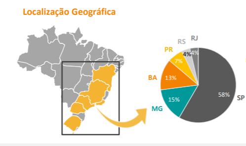 BRCO11 divulga resultado do mês de agosto em relatório gerencial