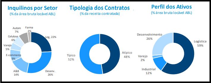 BTLG11 anuncia resultados e rendimentos do mês de maio