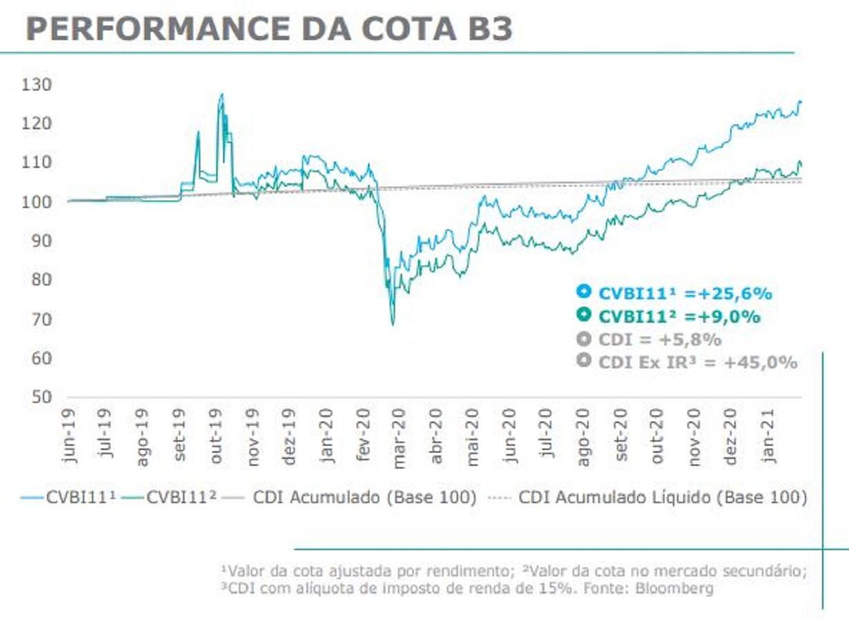 CVBI11 encerra oferta de cotas e adquire ativos em fevereiro de 2021