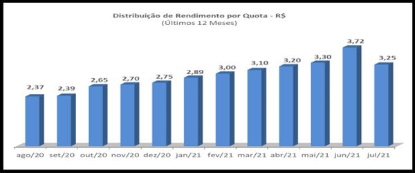 FIIB11 anuncia resultado e rendimento mensal em relatório gerencial