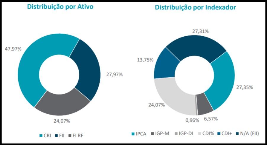 IRDM11 comunica resultados de março em relatório gerencial
