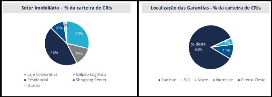 RBRR11 informa resultados de janeiro e estratégias de investimento