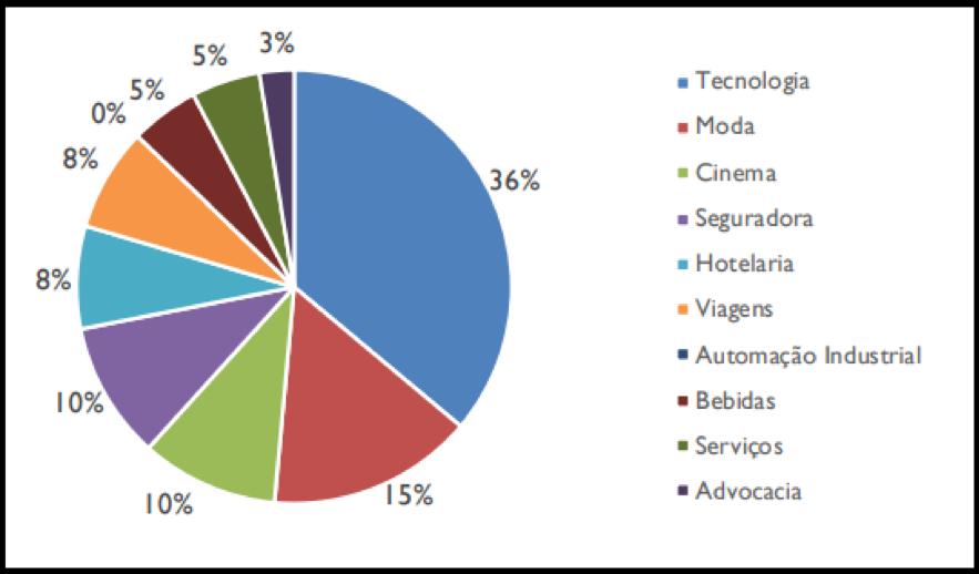 RNGO11 anuncia resultados e rendimentos de janeiro