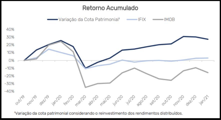 MFAI11 divulga resultados, rendimentos e portfólio de janeiro