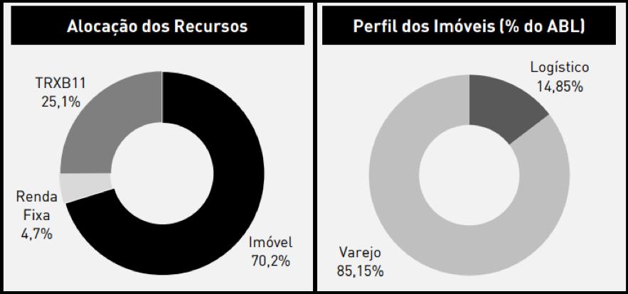 TRXF11 divulga resultados e o portfólio no mês de fevereiro