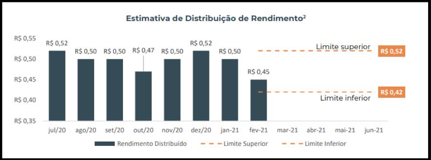 TEPP11 anuncia resultados e rendimentos do mês de fevereiro