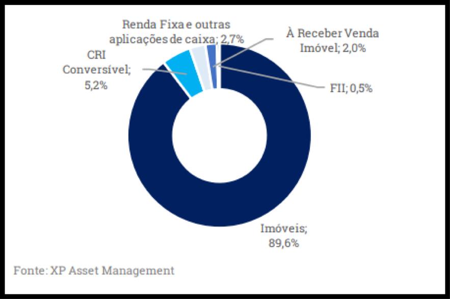 XPML11 divulga resultados e rendimentos em relatório de fevereiro
