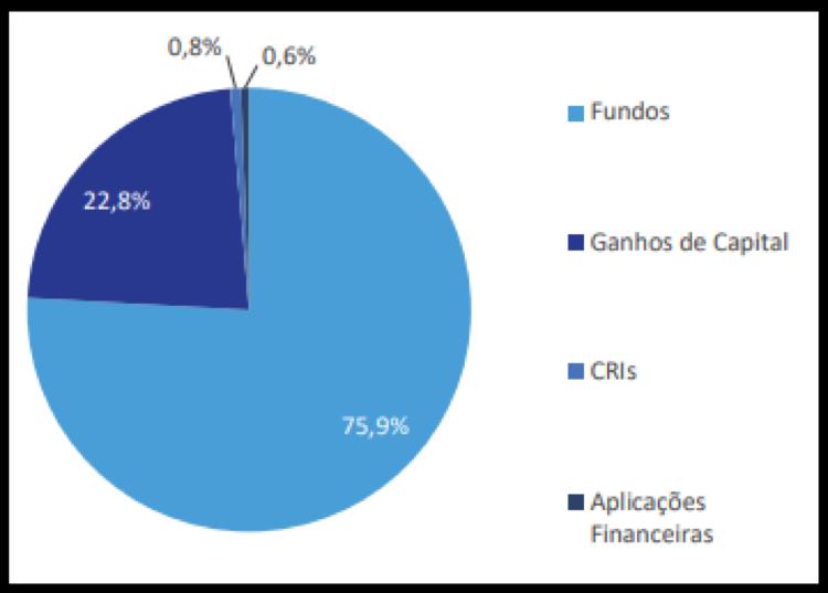 BPFF11 divulga resultados, rendimentos e portfólio de fevereiro