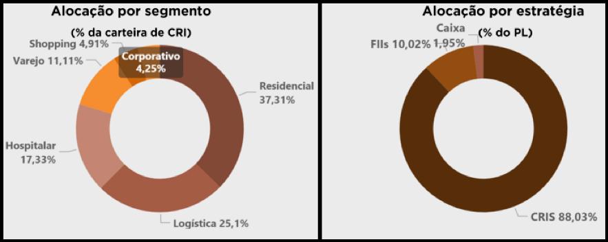 MGCR11 divulga portfólio, resultados e rendimentos de fevereiro
