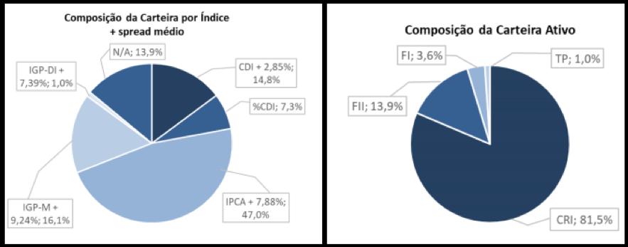 BCRI11 divulga resultados e rendimentos do mês de fevereiro