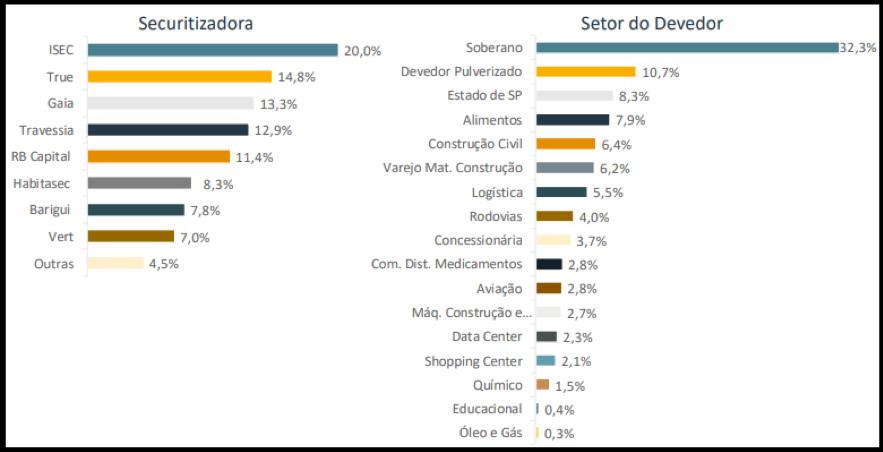 VRTA11 divulga portfólio, resultados e rendimentos de fevereiro