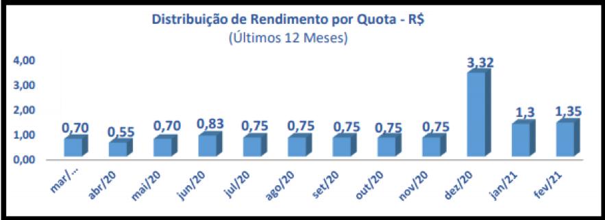 EURO11 anuncia resultados e rendimentos de fevereiro