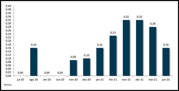 JRDM11 divulga relatório do mês de junho com seus resultados