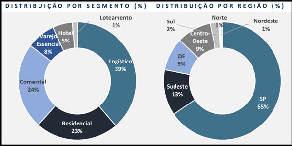 MCCI11 divulga resultados do mês de junho em relatório gerencial