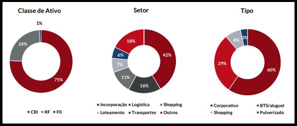 OUJP11 divulga resultados e rendimentos do mês de maio