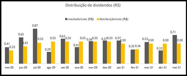 RBFF11 divulga resultados e rendimentos do mês de maio