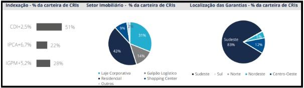 RBRR11 anuncia resultados e movimentações de carteira em março