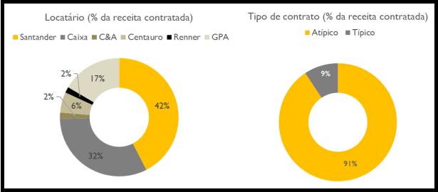 RBVA11 divulga resultados do mês de junho em relatório gerencial