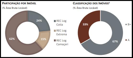 RELG11 anuncia relatório do mês de junho com seus resultados