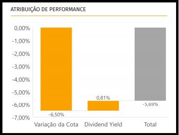 RZTR11 anuncia a aquisição de uma propriedade no Mato Grosso