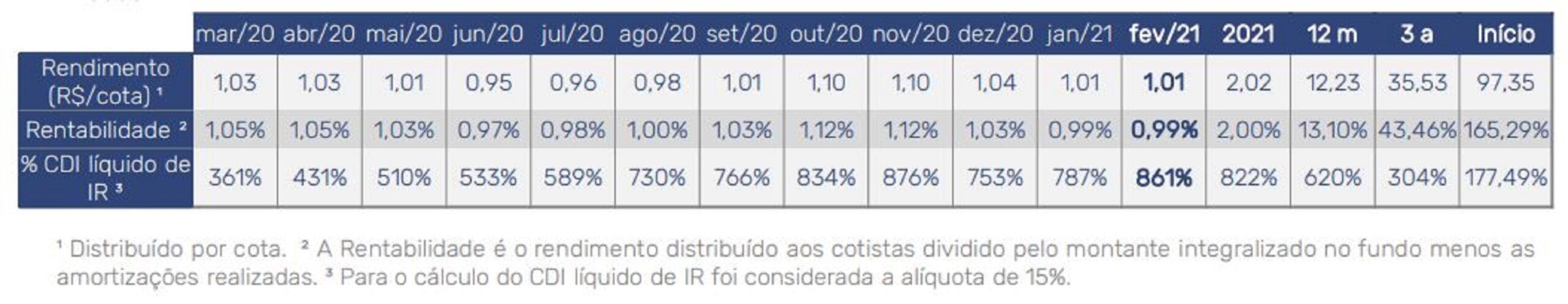 MFII11 divulga resultados e destaca instabilidade do mercado