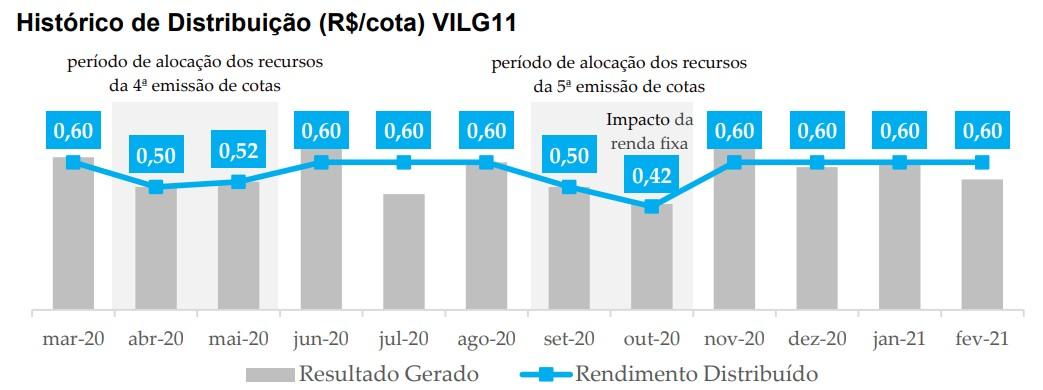vilg11 grafico