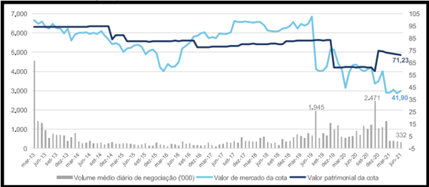 XPCM11 divulga resultado e dividendo do mês de julho de 2021