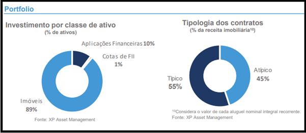 XPLG11 divulga resultados em seu relatório gerencial de julho