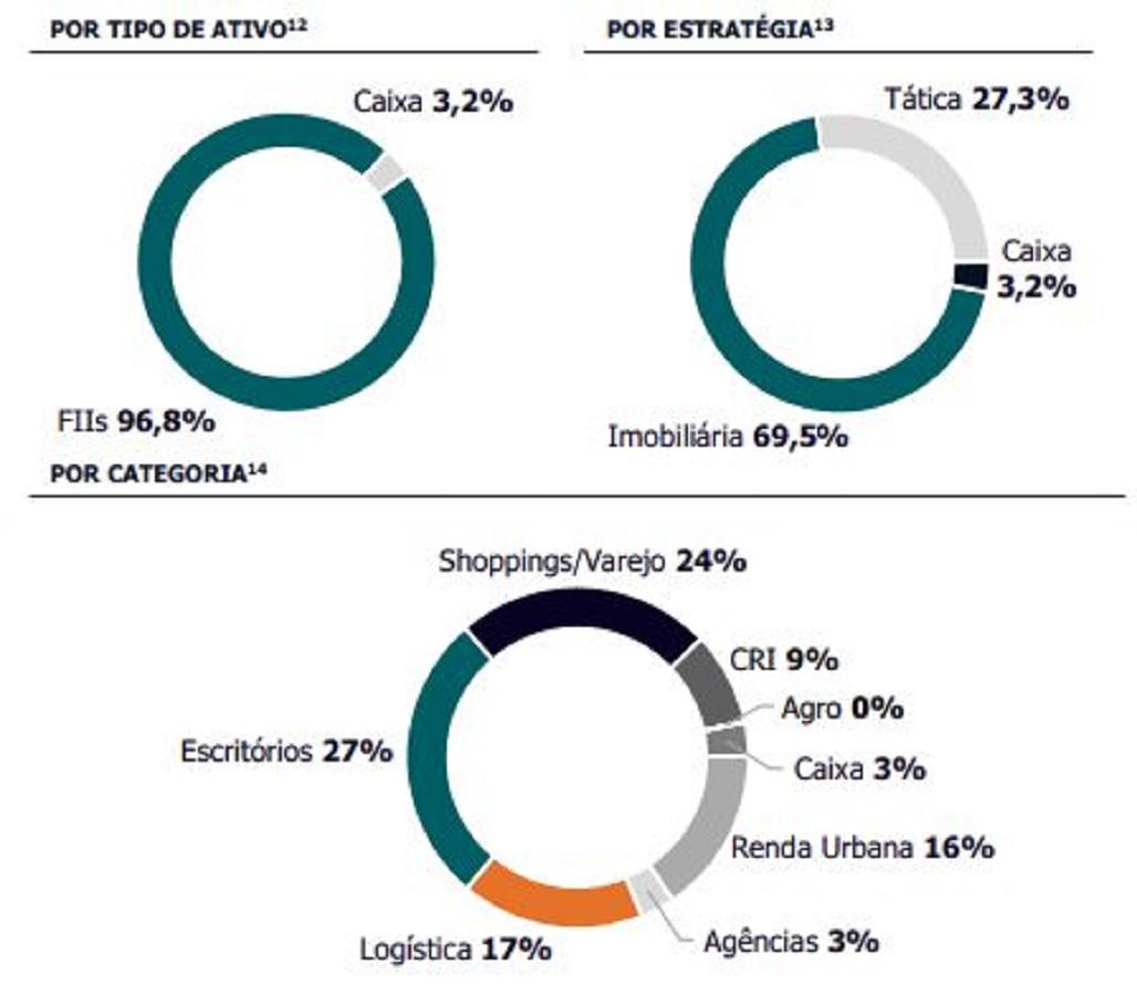 KFOF11, FII do grupo Itaú, divulga resultados de fevereiro