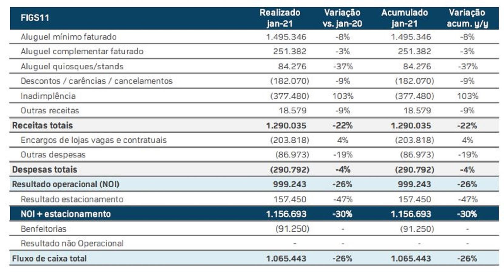 FIGS11 apresenta resultados e destaca queda do setor de shoppings