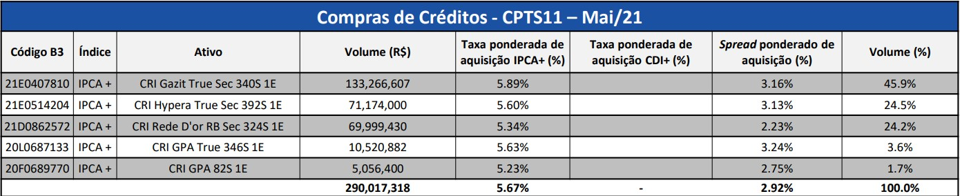 CTPS11