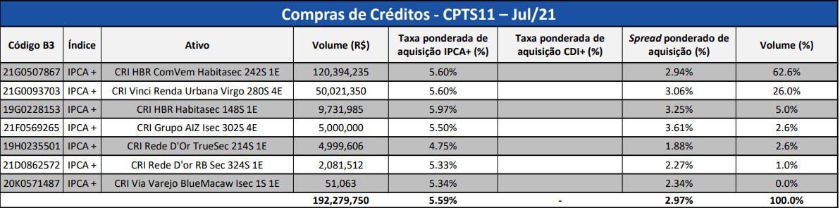 CPTS11