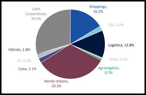 CPFF11 anuncia resultados e rendimentos do mês de abril