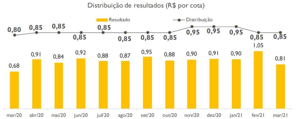 RBVA11 resultados