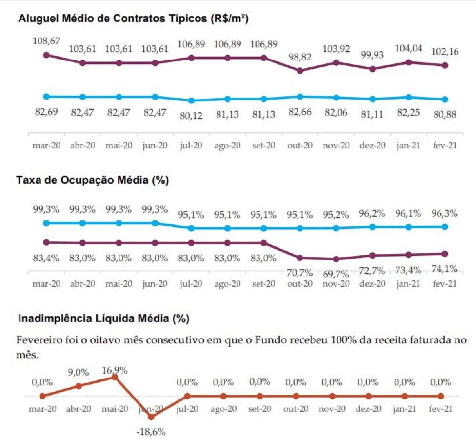 VINO11 divulga resultados e segue otimista com escritórios corporativos