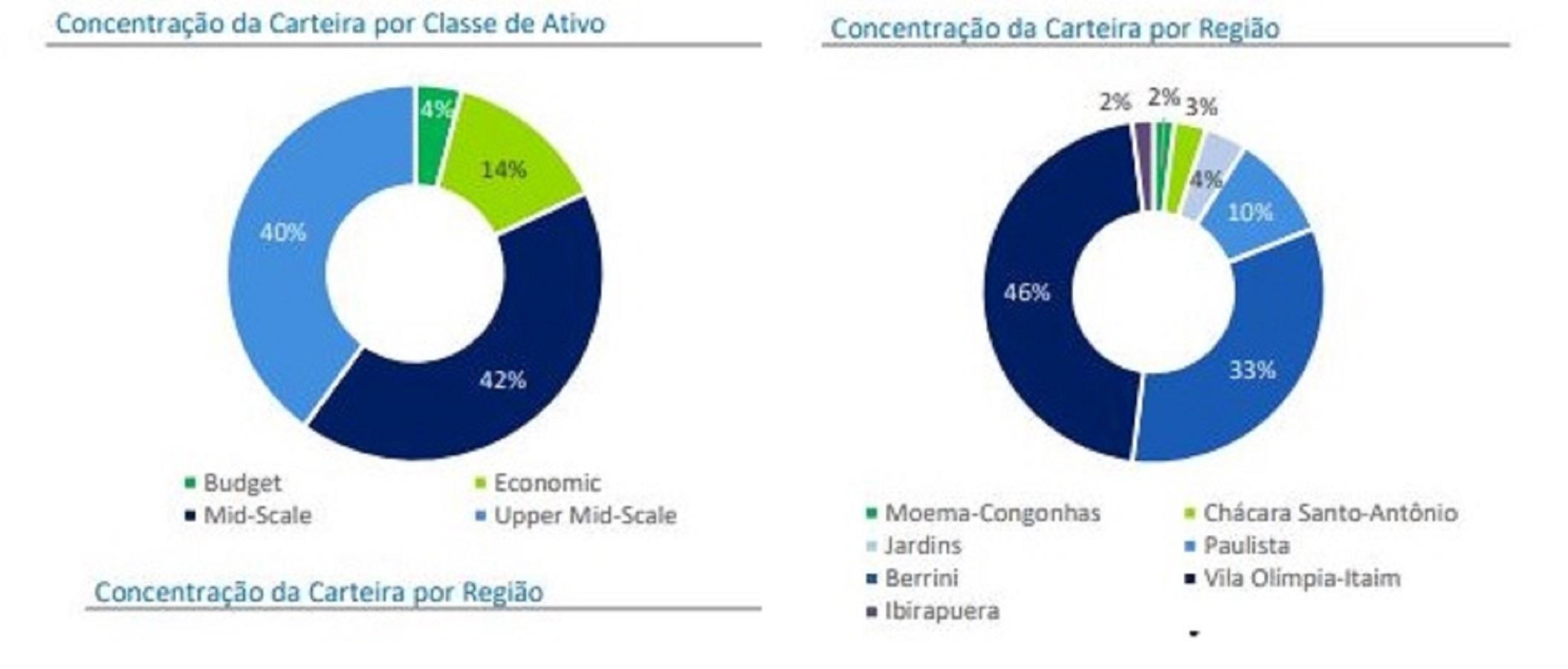 HTMX11 apresenta resultados e aponta crise no setor hoteleiro