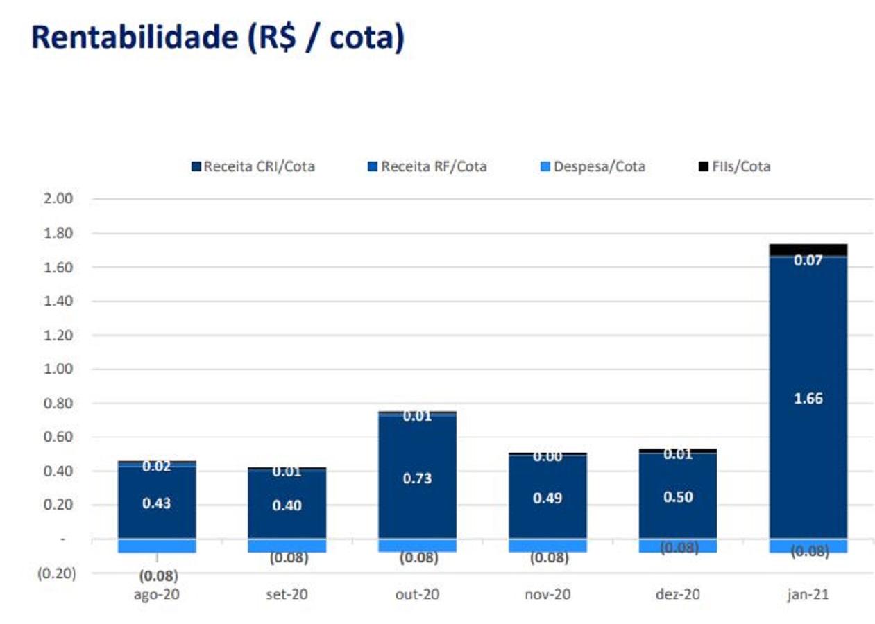 BTCR11 divulga resultados positivos de janeiro de 2021