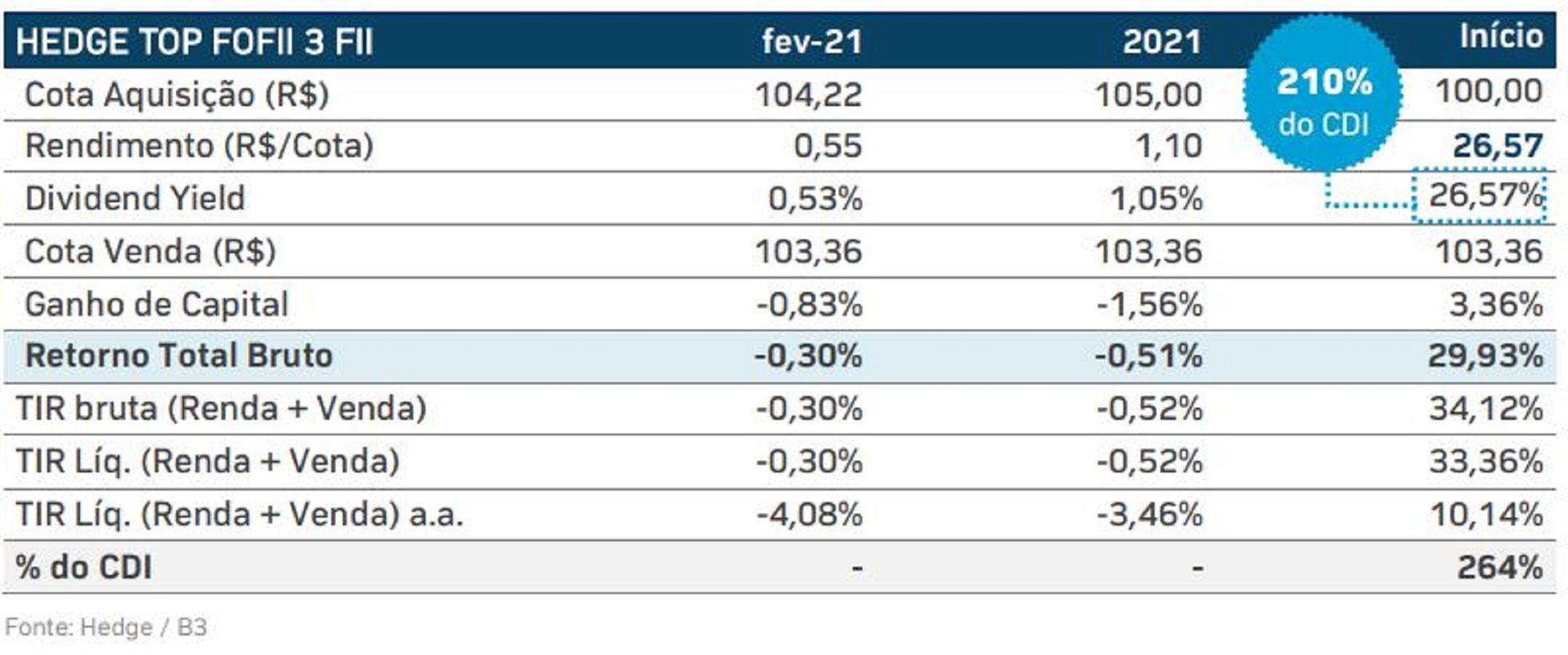 HFOF11 traz previsões para economia dos investimentos