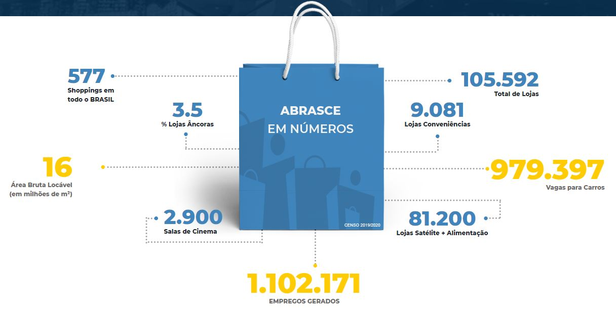 shoppings-abrasce