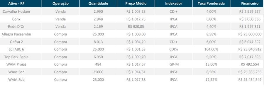 tabela de resultados irdm11