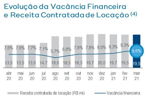 vacância BRCR11