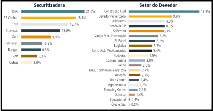 VRTA11 anuncia resultados e rendimentos do mês de maio