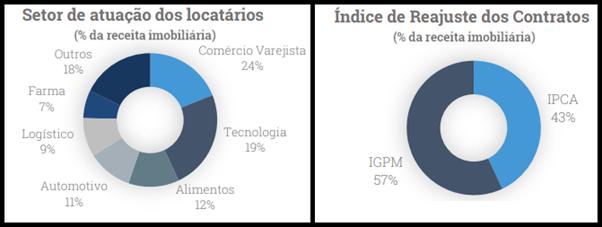 XPIN11 divulga resultados e movimentações de locatários de março